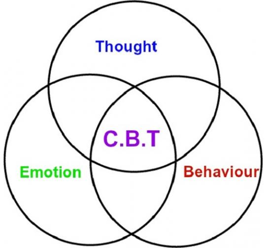 cognitive behavioural therapy and how it Cognitive behavioral therapy is a clinical term for a type of treatment that focuses  on the way an individual understands and relates to the world around them.